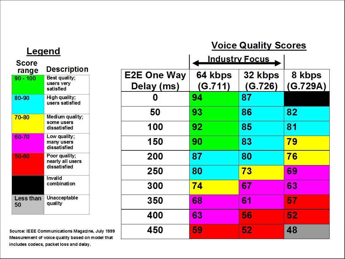 voice quality r factor mos prerak patel