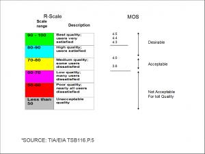 R-Scale & MOS